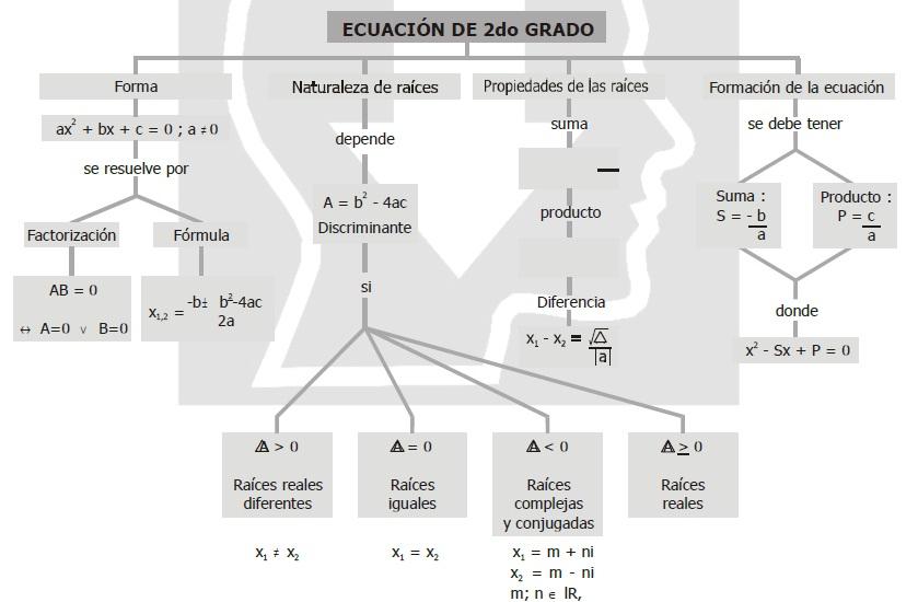 ECUACIONES CUADRÁTICAS – CUARTO DE SECUNDARIA
