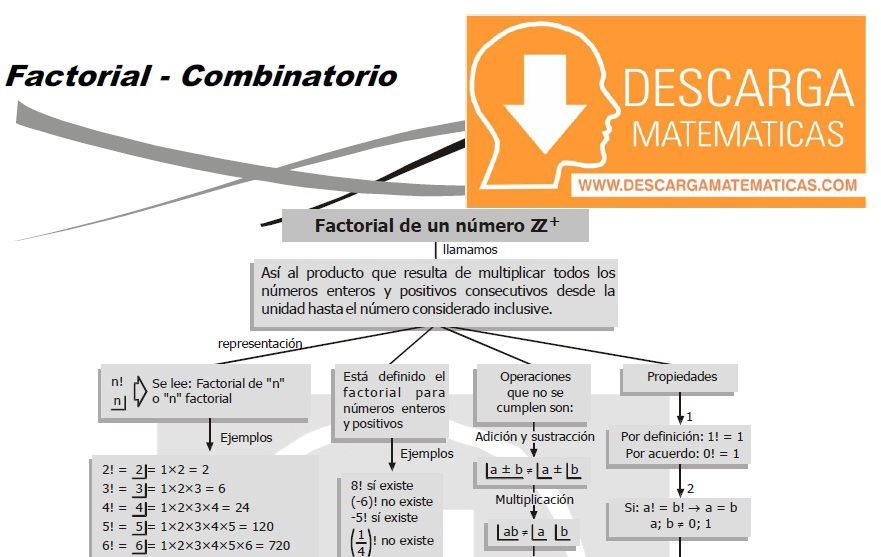FACTORIAL DE UN NÚMERO Y NÚMERO COMBINATORIO – SECUNDARIA