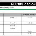 DESCARGAR MULTIPLICACION – MATEMATICA TERCERO DE PRIMARIA